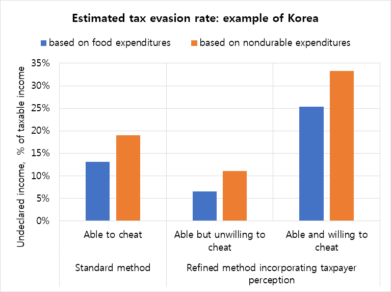 Estimated tax evasion rate: example of Korea